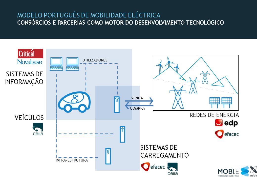 MODELO PORTUGUÊS DE MOBILIDADE ELÉCTRICA CONSÓRCIOS E PARCERIAS COMO MOTOR DO DESENVOLVIMENTO TECNOLÓGICO REDES DE ENERGIA SISTEMAS DE INFORMAÇÃO COMP