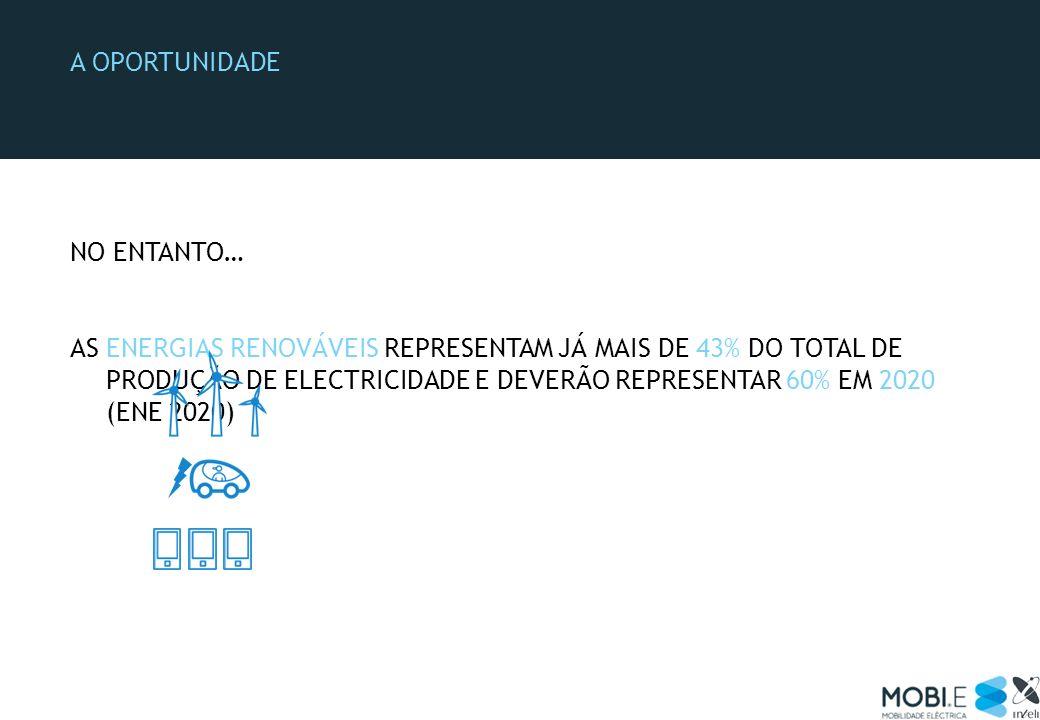 …COM UM CRESCIMENTO DE 6 VEZES NA PRODUÇÃO EÓLICA PORTUGAL 3º MAIS AMBICIOSO EM TERMOS DE RENOVÁVEIS… A OPORTUNIDADE