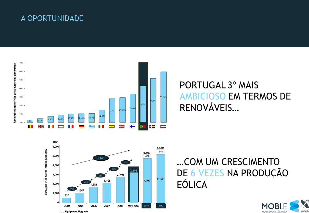 NO ENTANTO… AS ENERGIAS RENOVÁVEIS REPRESENTAM JÁ MAIS DE 43% DO TOTAL DE PRODUÇÃO DE ELECTRICIDADE; DEVERÃO REPRESENTAR 60% EM 2020 (ENE 2020) A TECNOLOGIA PERMITE EXPLORAR NOVOS MODELOS ENERGÉTICOS OS AMBIENTES DIGITAIS PERMITEM PENSAR NOVOS MODELOS DE GESTÃO DE MOBILIDADE