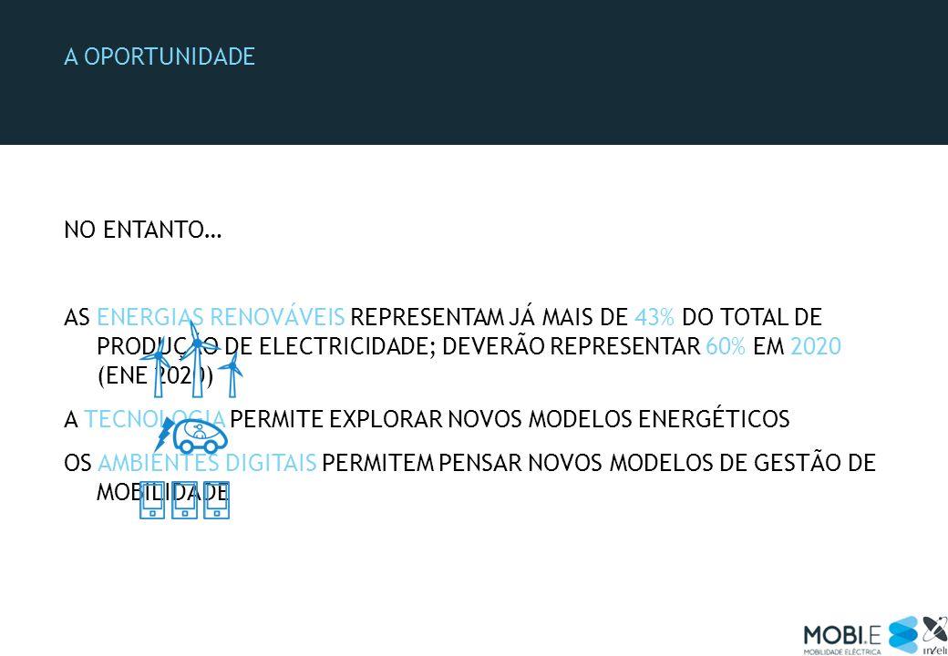 NO ENTANTO… AS ENERGIAS RENOVÁVEIS REPRESENTAM JÁ MAIS DE 43% DO TOTAL DE PRODUÇÃO DE ELECTRICIDADE; DEVERÃO REPRESENTAR 60% EM 2020 (ENE 2020) A TECN