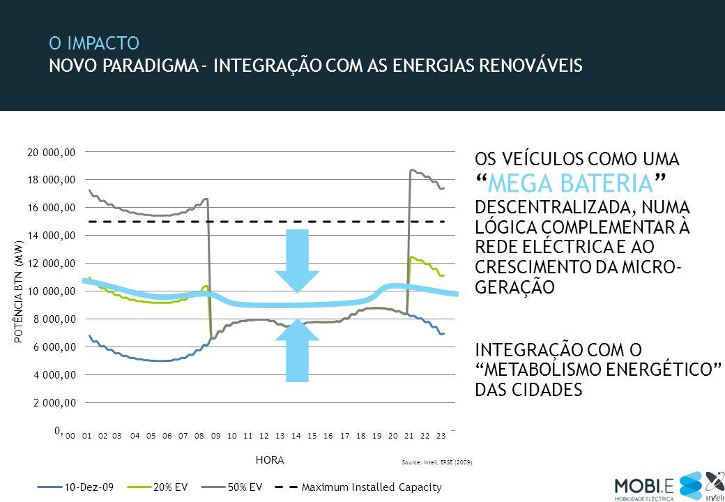 O IMPACTO A MOBILIDADE ELÉCTRICA SIGNIFICA… MENORES CUSTOS PARA O UTILIZADOR MELHOR INTEGRAÇÃO DAS ENERGIAS RENOVÁVEIS MELHOR AMBIENTE (POUPANÇA ENERGIA FINAL DE 832KTEP EM 2020) MAIOR INDEPENDÊNCIA ENERGÉTICA MAIOR RIQUEZA (3.000 M DE INVESTIMENTO PREVISTO) E MAIS EMPREGO (6.000 NOVOS POSTOS DE TRABALHO)