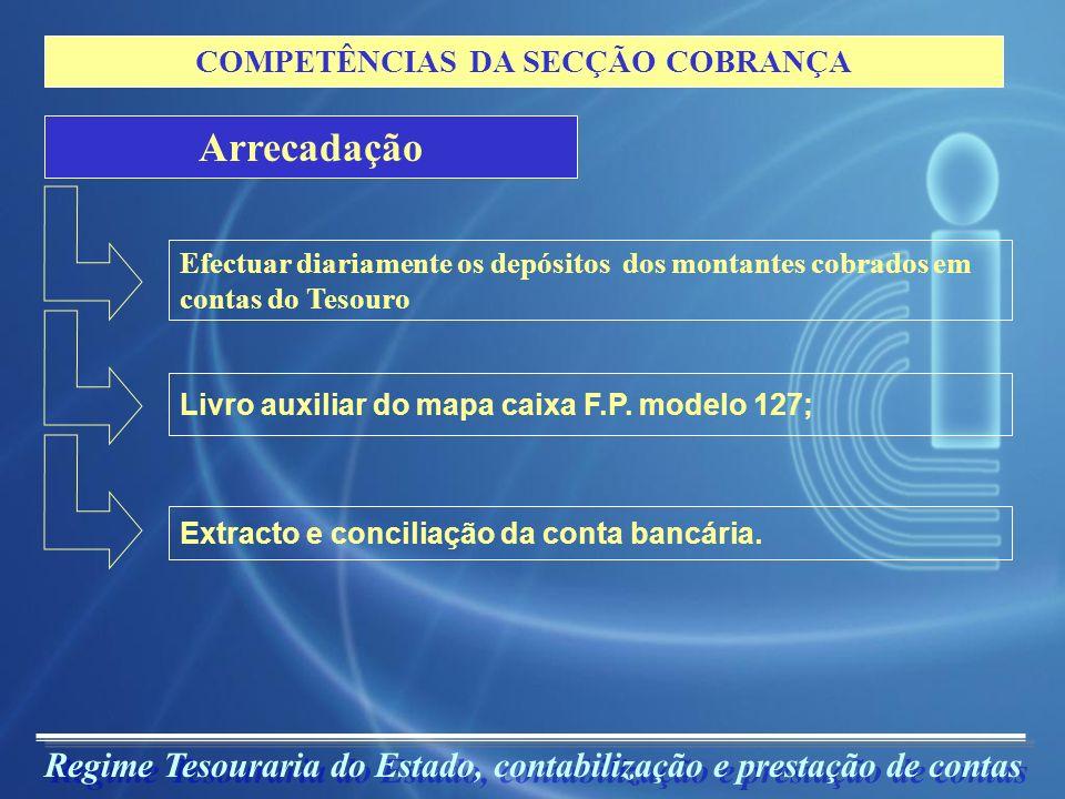 Regime Tesouraria do Estado, contabilização e prestação de contas COMPETÊNCIAS DA SECÇÃO COBRANÇA Contabilização Termo de apuramento de contas diárias – F.P.