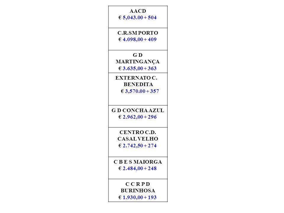 AACD 5,043.00 + 504 C.R.SM PORTO 4.098,00 + 409 G D MARTINGANÇA 3.635,00 + 363 EXTERNATO C. BENEDITA 3,570.00 + 357 G D CONCHA AZUL 2.962,00 + 296 CEN
