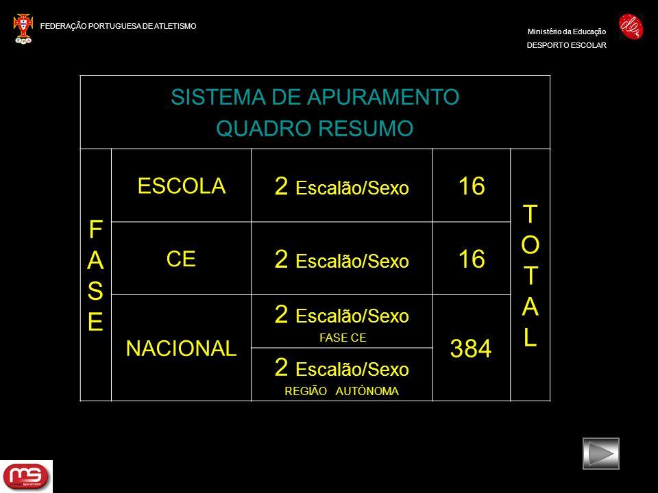 FEDERAÇÃO PORTUGUESA DE ATLETISMO Ministério da Educação DESPORTO ESCOLAR SISTEMA DE APURAMENTO QUADRO RESUMO FASEFASE ESCOLA 2 Escalão/Sexo 16 TOTALT