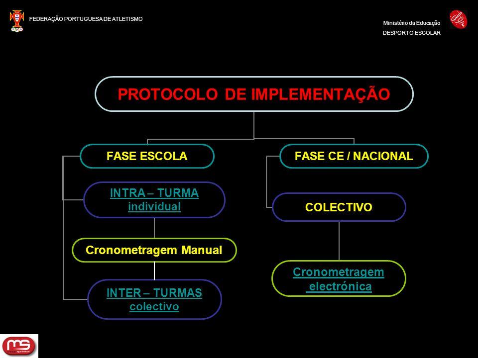 FEDERAÇÃO PORTUGUESA DE ATLETISMO Ministério da Educação DESPORTO ESCOLAR