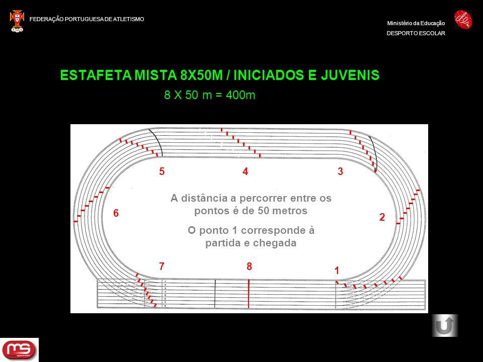 FEDERAÇÃO PORTUGUESA DE ATLETISMO Ministério da Educação DESPORTO ESCOLAR ESTAFETA MISTA 8X50M / INICIADOS E JUVENIS 8 X 50 m = 400m 50 m A distância