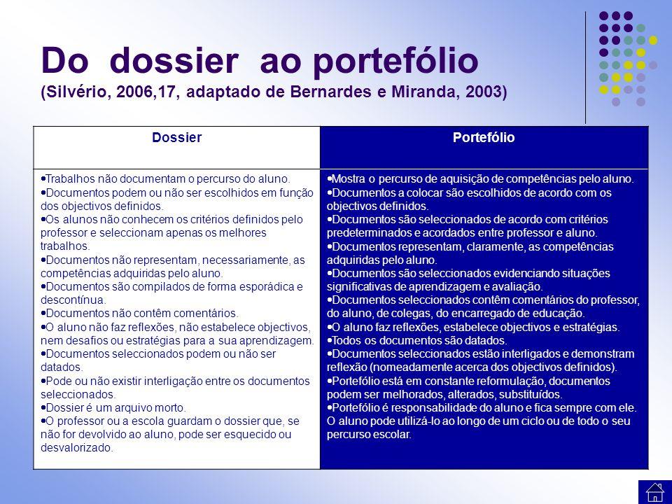 Do dossier ao portefólio (Silvério, 2006,17, adaptado de Bernardes e Miranda, 2003) DossierPortefólio Trabalhos não documentam o percurso do aluno. Do