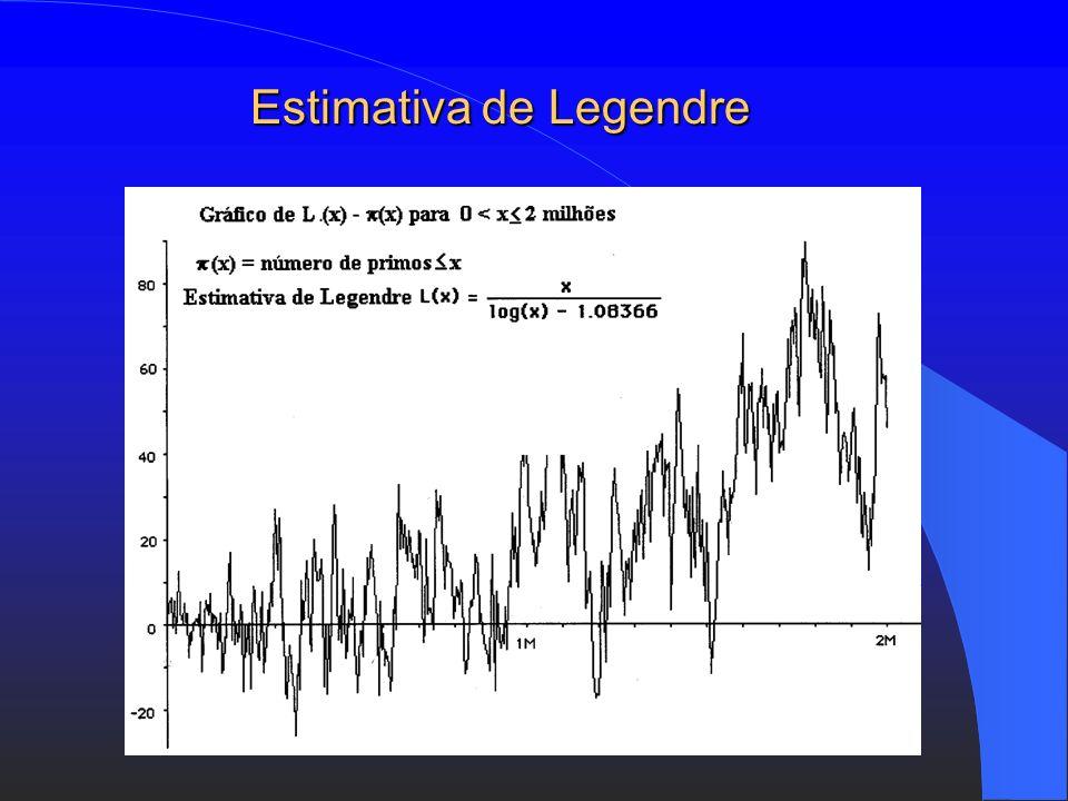 Lei Logarítmica de Legendre : Até ao número x, aproximadamente 1 em cada log x é primo, onde log x é o logaritmo natural de x. Conjectura de Gauss : M