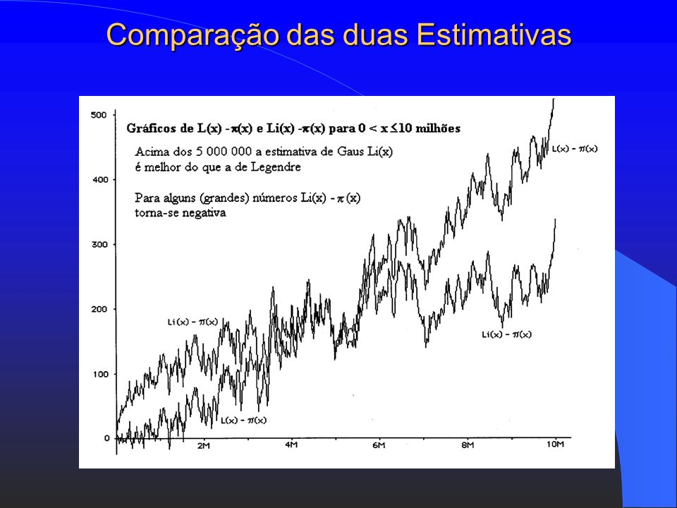 Estimativa de Gauss