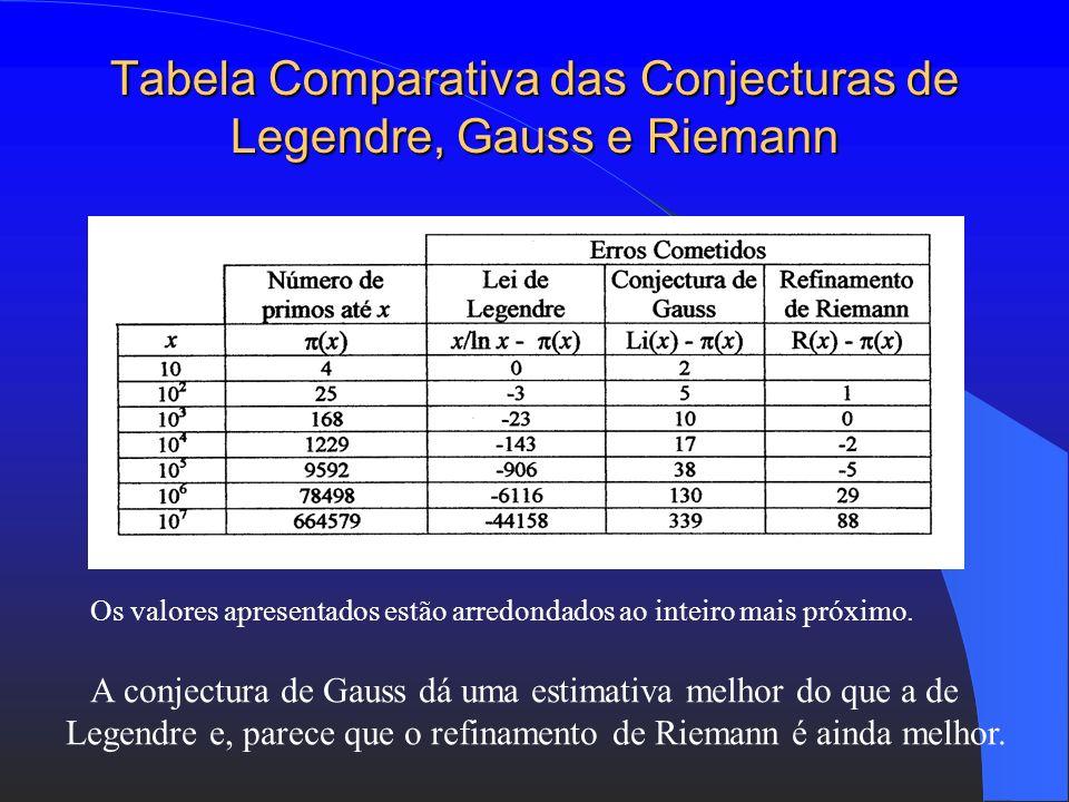 Teorema dos Números Primos : Refinamento de Riemann : O número de primos até x é aproximadamente R(x) = Li(x) – 1/2 Li (x 1/2 ) – 1/3 Li (x 1/3 ) – 1/
