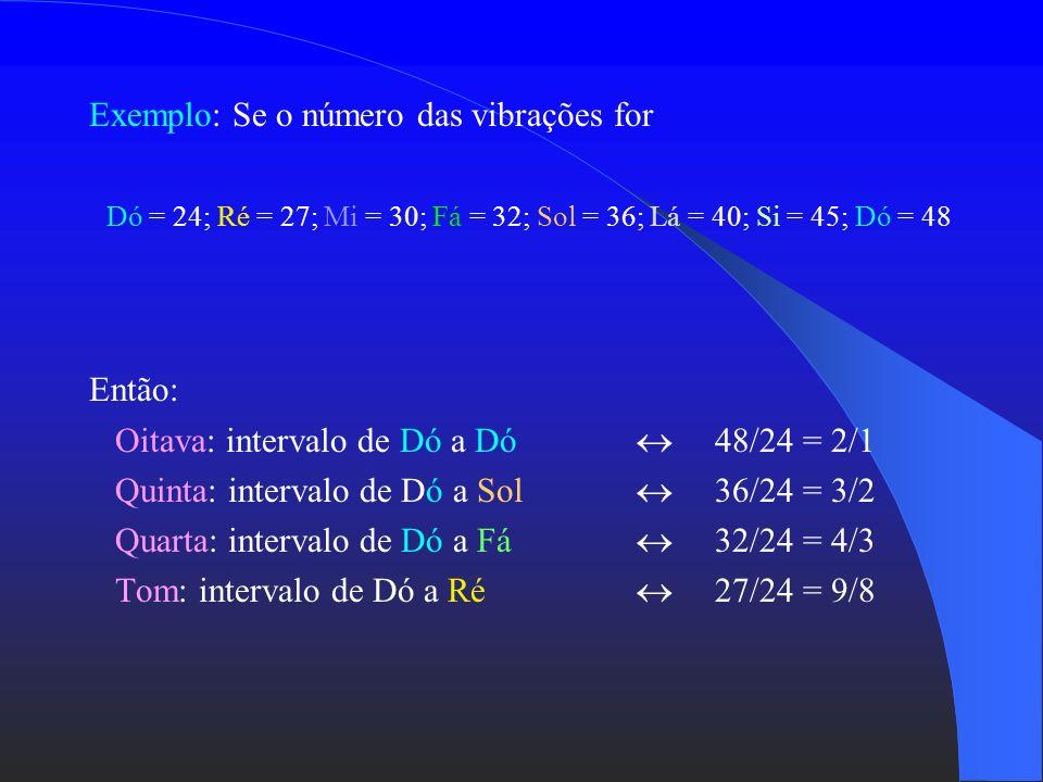 Pitágoras observou que: os pesos 12 e 6 ressoavam em dobro produziam a oitava os pesos 12 e 9, 8 e 6 produziam a quarta entre os pesos 9 e 8 produzia-