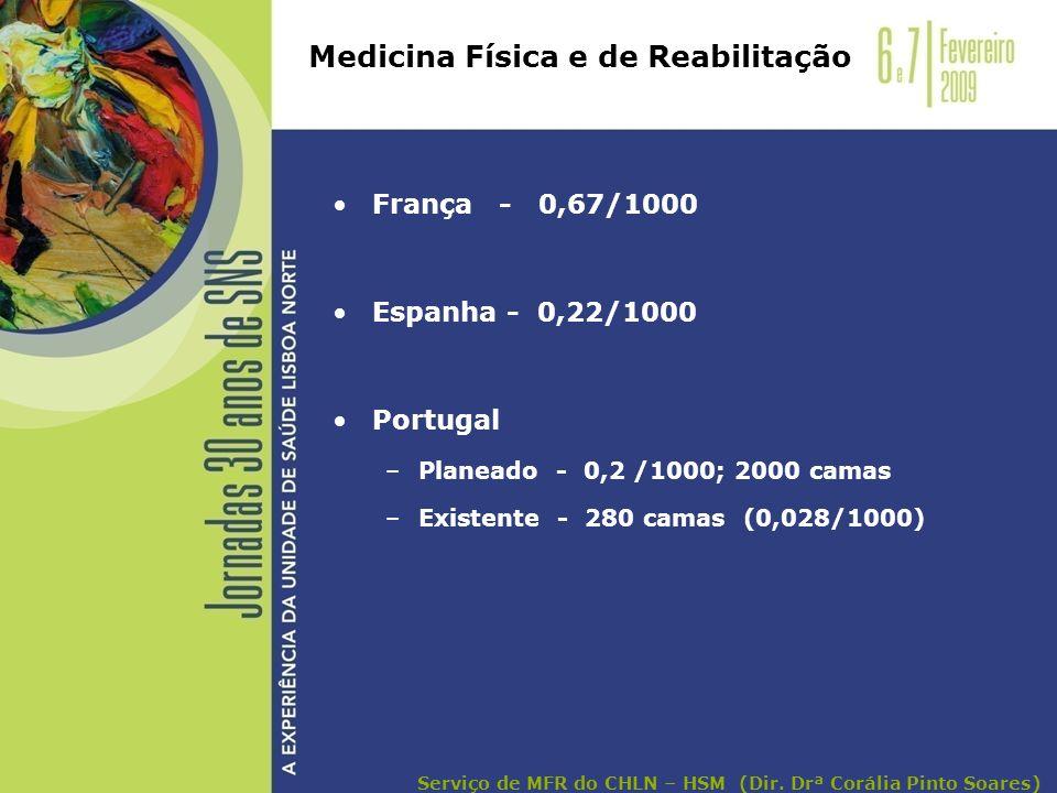 França - 0,67/1000 Espanha - 0,22/1000 Portugal –Planeado - 0,2 /1000; 2000 camas –Existente - 280 camas (0,028/1000) Medicina Física e de Reabilitaçã