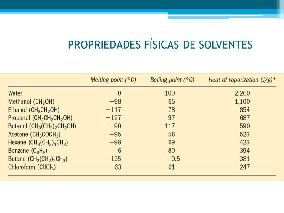 PROPRIEDADES FÍSICAS DE SOLVENTES