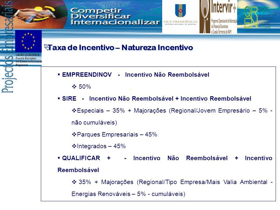 UNIÃO EUROPEIA Fundo Europeu de Desenvolvimento Regional Taxa de Incentivo – Natureza Incentivo EMPREENDINOV - Incentivo Não Reembolsável 50% SIRE - Incentivo Não Reembolsável + Incentivo Reembolsável Especiais – 35% + Majorações (Regional/Jovem Empresário – 5% - não cumuláveis) Parques Empresariais – 45% Integrados – 45% QUALIFICAR + - Incentivo Não Reembolsável + Incentivo Reembolsável 35% + Majorações (Regional/Tipo Empresa/Mais Valia Ambiental - Energias Renováveis – 5% - cumuláveis)