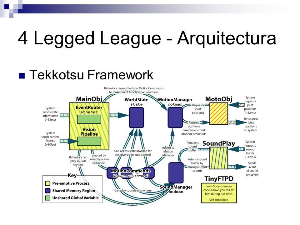 4 Legged League - Arquitectura Tekkotsu Framework