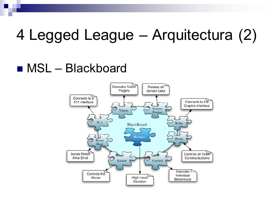 4 Legged League – Arquitectura (2) MSL – Blackboard