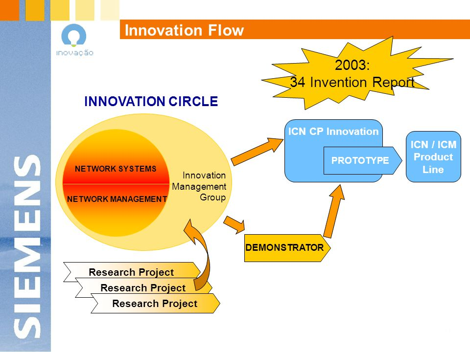 Innovation Flow NETWORK SYSTEMS NETWORK MANAGEMENT Innovation Management Group ICN CP Innovation DEMONSTRATOR Research Project ICN / ICM Product Line