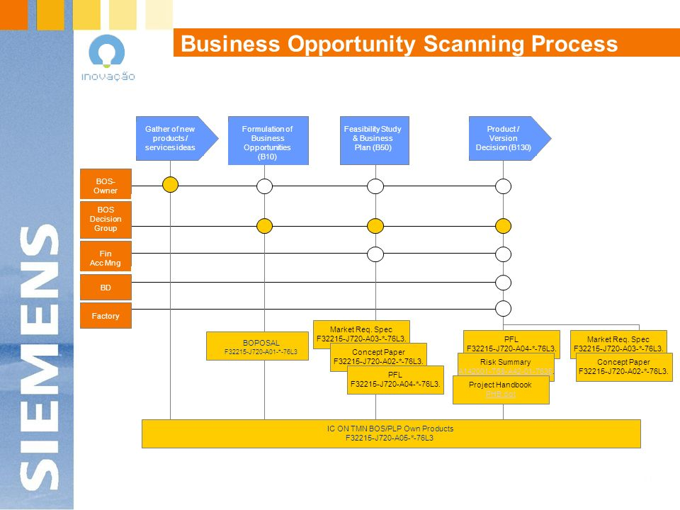 Business Opportunity Scanning Process Formulation of Business Opportunities (B10) Feasibility Study & Business Plan (B50) BOPOSAL F32215-J720-A01-*-76
