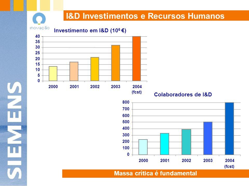 I&D Investimentos e Recursos Humanos Investimento em I&D (10 6 ) 0 5 10 15 20 25 30 35 40 20002001200220032004 (fcst) Colaboradores de I&D 0 100 200 300 400 500 600 700 800 20002001200220032004 (fcst) Massa crítica é fundamental