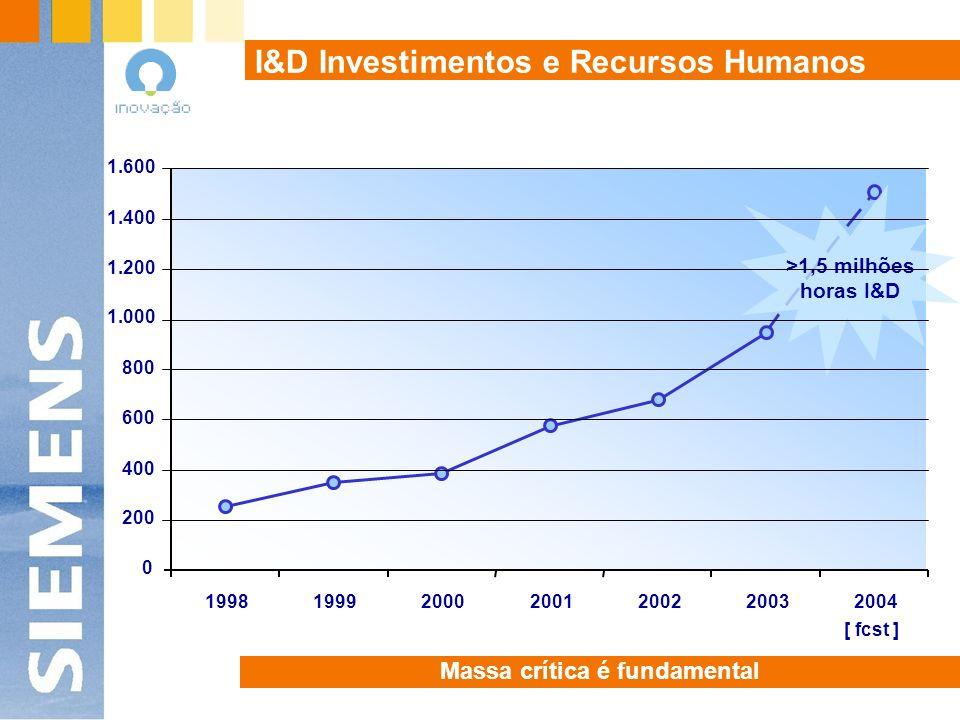 I&D Investimentos e Recursos Humanos Massa crítica é fundamental 0 200 400 600 800 1.000 1.200 1.400 1.600 1998199920002001200220032004 [ fcst ] >1,5 milhões horas I&D