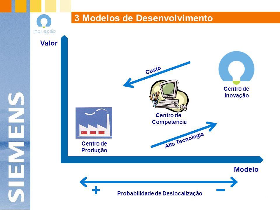 Centro de Produção Modelo Valor Alta Tecnologia Custo Centro de Competência + Probabilidade de Deslocalização 3 Modelos de Desenvolvimento Centro de Inovação