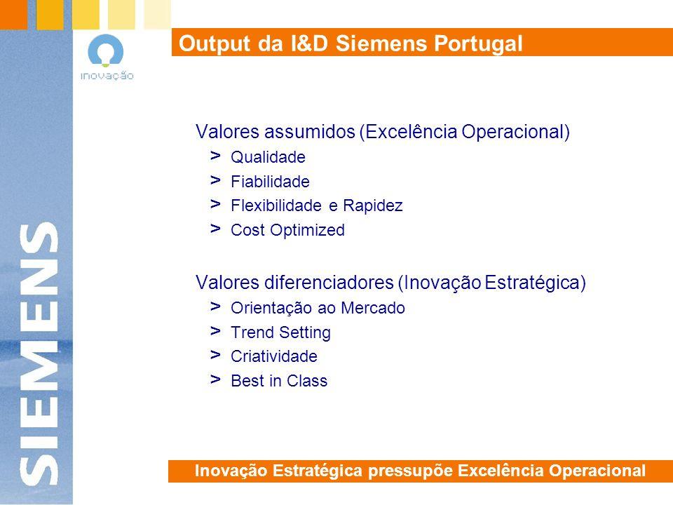 Output da I&D Siemens Portugal Valores assumidos (Excelência Operacional) > Qualidade > Fiabilidade > Flexibilidade e Rapidez > Cost Optimized Valores diferenciadores (Inovação Estratégica) > Orientação ao Mercado > Trend Setting > Criatividade > Best in Class Inovação Estratégica pressupõe Excelência Operacional