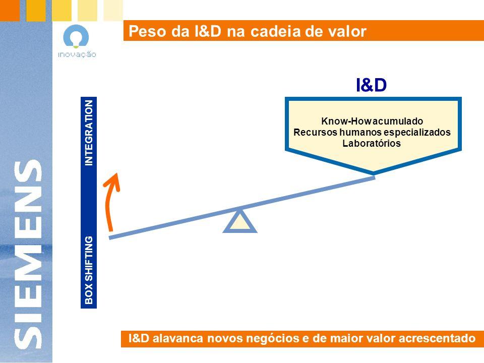 Ciclo de Inovação Sistematização do ciclo de Renovação R & D Novas Tecnologias Novos Negócios Desenvolvimento / Teste Introdução / Difusão Oportunidade / Ideia Gestão do Conhecimento Gestão Estratégica Gestão da Mudança