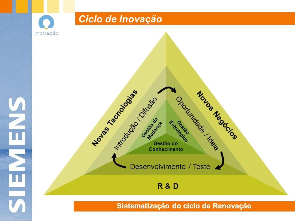 Orientação para Clientes alavancada pelo Enabling suportada pela Tecnologia para gerar Sales Stimulation Racional V Pilar Inovação V V V Centramos nos clientes os nossos processos e recursos maximizando o sucesso da parceria Facultar meios (inovadores) que alavanquem a criação de valor Inovação Estratégica na Siemens Portugal Programas e vectores estratégicos