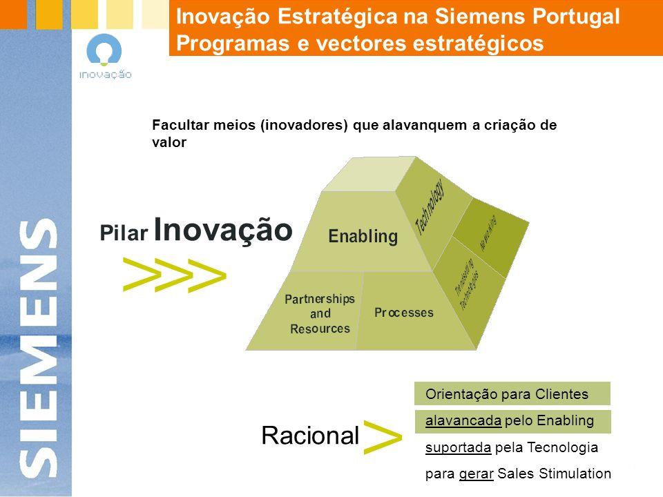 Pilar Inovação V V V Orientação para Clientes alavancada pelo Enabling suportada pela Tecnologia para gerar Sales Stimulation Racional V Materialização de ideias e conceitos em produtos que criem valor Inovação Estratégica na Siemens Portugal Programas e vectores estratégicos