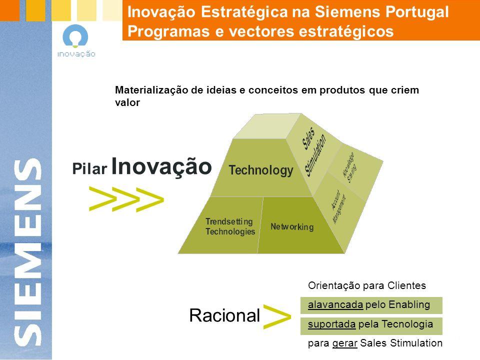 Pilar Inovação V V V Racional V Orientação para Clientes alavancada pelo Enabling suportada pela Tecnologia para gerar Sales Stimulation Promover o Crescimento Sustentado das Vendas através da utilização Optimizada dos Recursos disponíveis Inovação Estratégica na Siemens Portugal Programas e vectores estratégicos