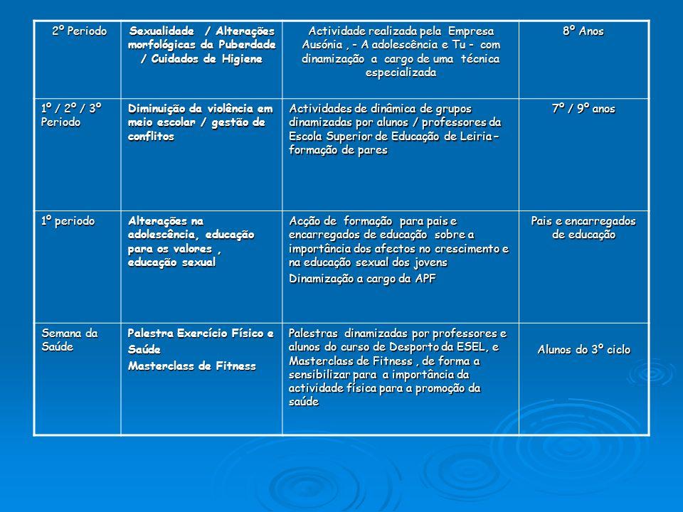 2º Periodo 2º Periodo Sexualidade / Alterações morfológicas da Puberdade / Cuidados de Higiene Actividade realizada pela Empresa Ausónia, - A adolescê