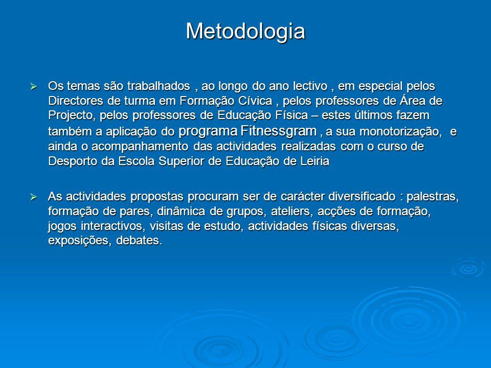 Metodologia Os temas são trabalhados, ao longo do ano lectivo, em especial pelos Directores de turma em Formação Cívica, pelos professores de Área de