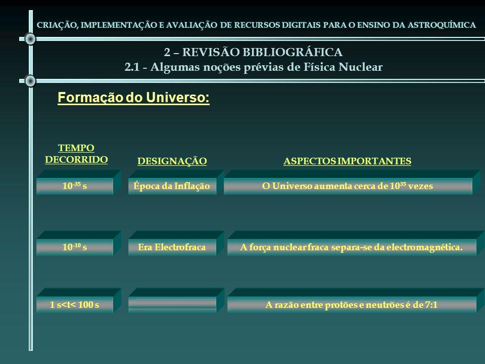 A razão entre protões e neutrões é de 7:1 ASPECTOS IMPORTANTES DESIGNAÇÃO TEMPO DECORRIDO 2 – REVISÃO BIBLIOGRÁFICA 2.1 - Algumas noções prévias de Fí