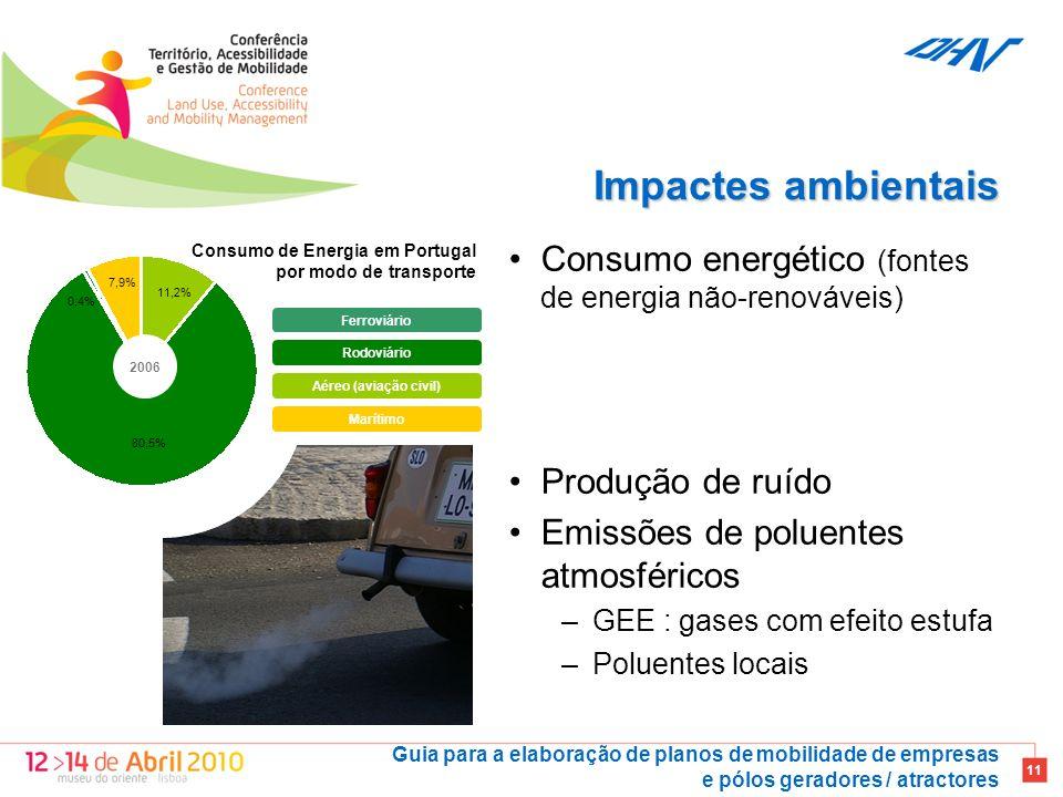 Guia para a elaboração de planos de mobilidade de empresas e pólos geradores / atractores 11 Impactes ambientais Ferroviário Rodoviário Aéreo (aviação civil) Marítimo 2006 80,5% 0,4% 7,9% 11,2% Consumo de Energia em Portugal por modo de transporte Consumo energético (fontes de energia não-renováveis) Produção de ruído Emissões de poluentes atmosféricos –GEE : gases com efeito estufa –Poluentes locais