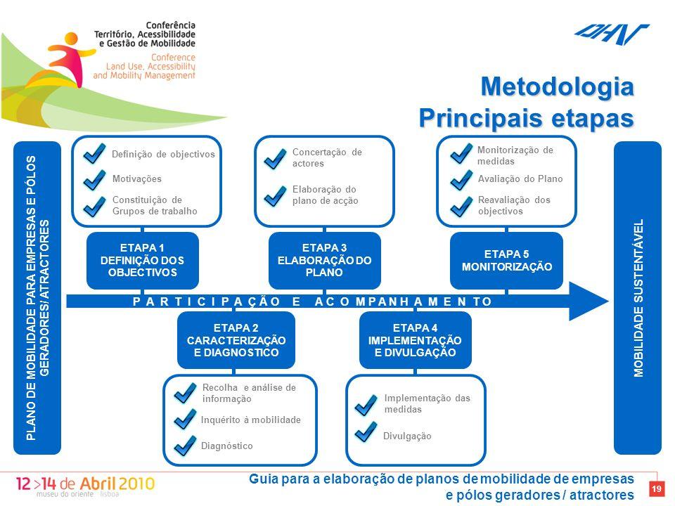 Guia para a elaboração de planos de mobilidade de empresas e pólos geradores / atractores 19 P A R T I C I P A Ç Ã O E A C O M P A N H A M E N T O Definição de objectivos Motivações Constituição de Grupos de trabalho ETAPA 1 DEFINIÇÃO DOS OBJECTIVOS Concertação de actores Elaboração do plano de acção ETAPA 3 ELABORAÇÃO DO PLANO Monitorização de medidas Avaliação do Plano Reavaliação dos objectivos ETAPA 5 MONITORIZAÇÃO Recolha e análise de informação Inquérito à mobilidade Diagnóstico ETAPA 2 CARACTERIZAÇÃO E DIAGNOSTICO Implementação das medidas Divulgação ETAPA 4 IMPLEMENTAÇÃO E DIVULGAÇÃO MOBILIDADE SUSTENTÁVEL PLANO DE MOBILIDADE PARA EMPRESAS E PÓLOS GERADORES/ ATRACTORES Metodologia Principais etapas