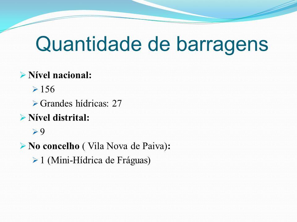 Quantidade de barragens Nível nacional: 156 Grandes hídricas: 27 Nível distrital: 9 No concelho ( Vila Nova de Paiva): 1 (Mini-Hídrica de Fráguas)