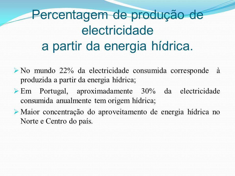 Percentagem de produção de electricidade a partir da energia hídrica. No mundo 22% da electricidade consumida corresponde à produzida a partir da ener