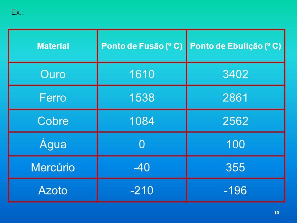 MaterialPonto de Fusão (º C)Ponto de Ebulição (º C) Ouro16103402 Ferro15382861 Cobre10842562 Água0100 Mercúrio-40355 Azoto-210-196 10 Ex.: