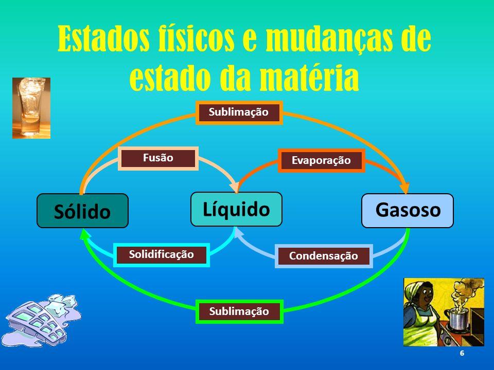 Gasoso Líquido Sólido EvaporaçãoFusão Solidificação Condensação Sublimação Estados físicos e mudanças de estado da matéria 6