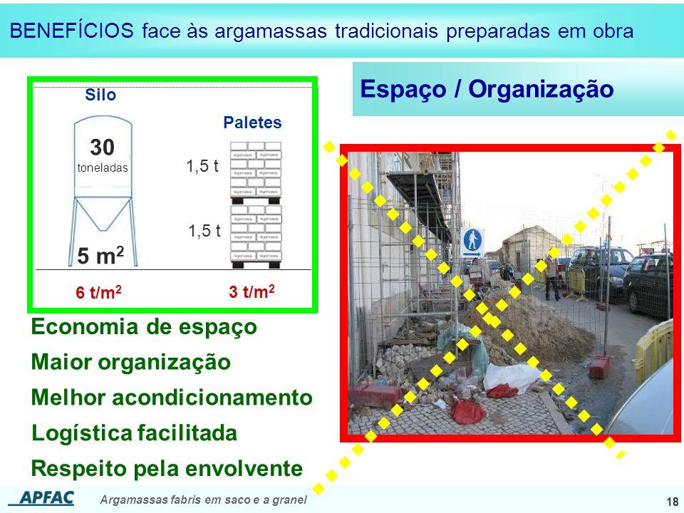 Argamassas fabris em saco e a granel 18 BENEFÍCIOS face às argamassas tradicionais preparadas em obra Espaço / Organização 30 toneladas 5 m 2 6 t/m 2