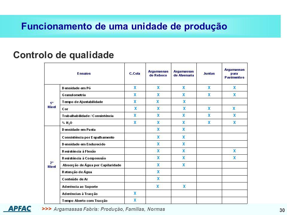 >>> Argamassas Fabris: Produção, Famílias, Normas 30 Funcionamento de uma unidade de produção Controlo de qualidade