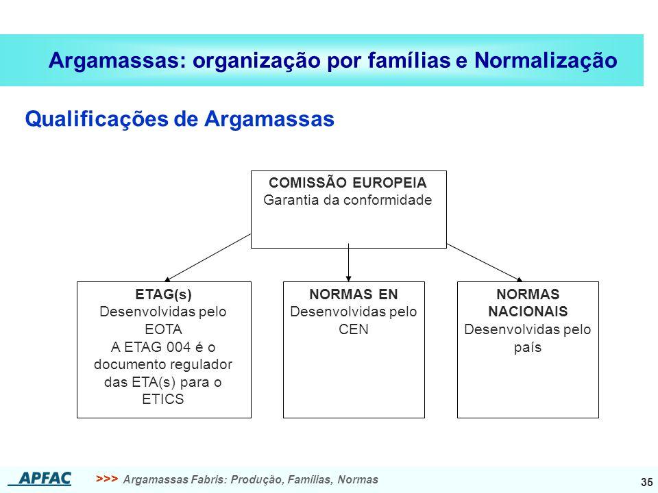 >>> Argamassas Fabris: Produção, Famílias, Normas 35 Argamassas: organização por famílias e Normalização Qualificações de Argamassas COMISSÃO EUROPEIA Garantia da conformidade ETAG(s) Desenvolvidas pelo EOTA A ETAG 004 é o documento regulador das ETA(s) para o ETICS NORMAS EN Desenvolvidas pelo CEN NORMAS NACIONAIS Desenvolvidas pelo país