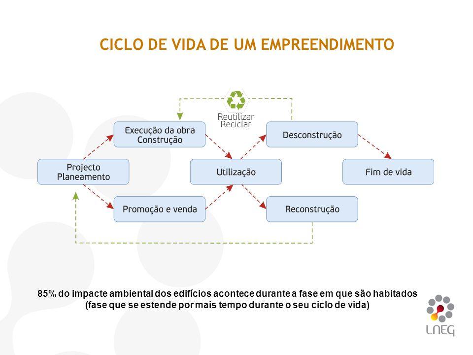 CICLO DE VIDA DE UM EMPREENDIMENTO 85% do impacte ambiental dos edifícios acontece durante a fase em que são habitados (fase que se estende por mais t