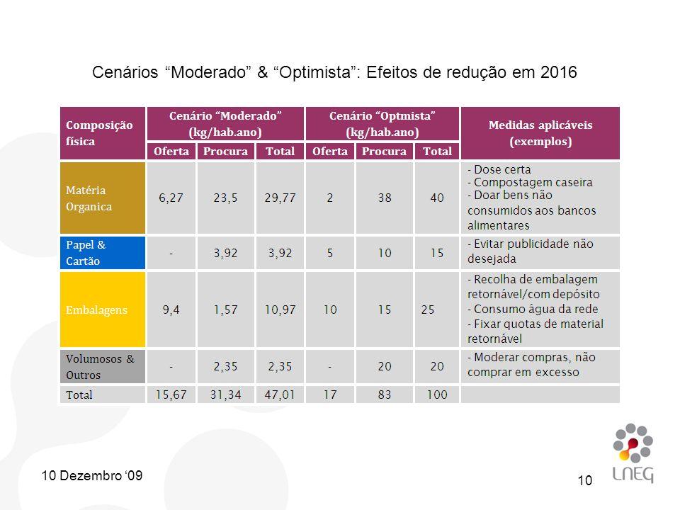 Cenários Moderado & Optimista: Efeitos de redução em 2016 10 10 Dezembro 09