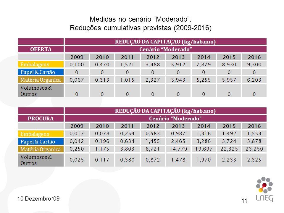 Medidas no cenário Moderado: Reduções cumulativas previstas (2009-2016) 11 10 Dezembro 09