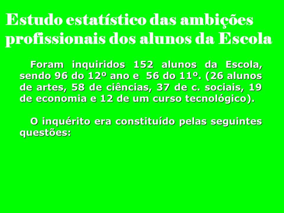 Estudo estatístico das ambições profissionais dos alunos da Escola Foram inquiridos 152 alunos da Escola, sendo 96 do 12º ano e 56 do 11º. (26 alunos
