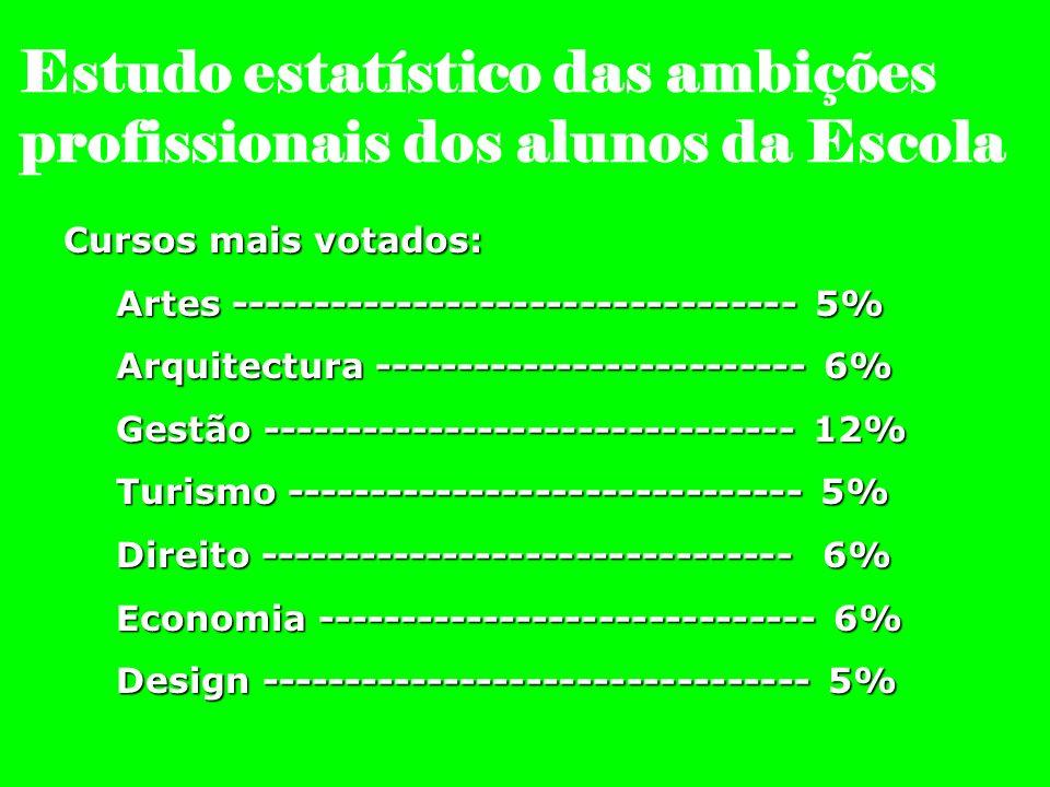 Estudo estatístico das ambições profissionais dos alunos da Escola Cursos mais votados: Artes ---------------------------------- 5% Arquitectura -----