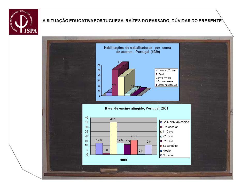 A SITUAÇÃO EDUCATIVA PORTUGUESA: RAÍZES DO PASSADO, DÚVIDAS DO PRESENTE Habilitações de trabalhadores por conta de outrem, Portugal (1989)