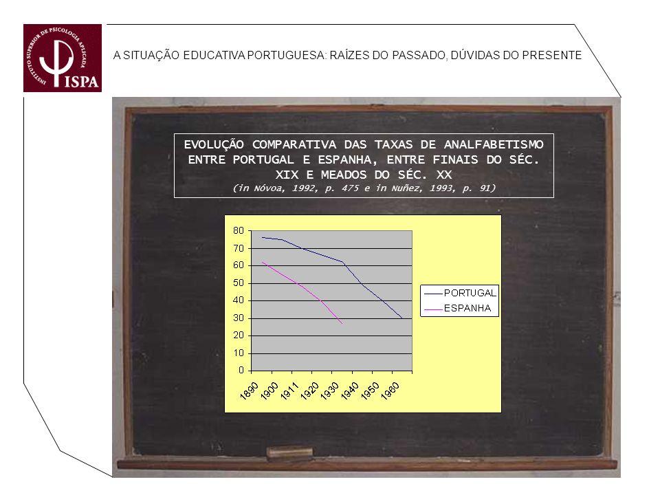 A SITUAÇÃO EDUCATIVA PORTUGUESA: RAÍZES DO PASSADO, DÚVIDAS DO PRESENTE EVOLUÇÃO COMPARATIVA DAS TAXAS DE ANALFABETISMO ENTRE PORTUGAL E ESPANHA, ENTR