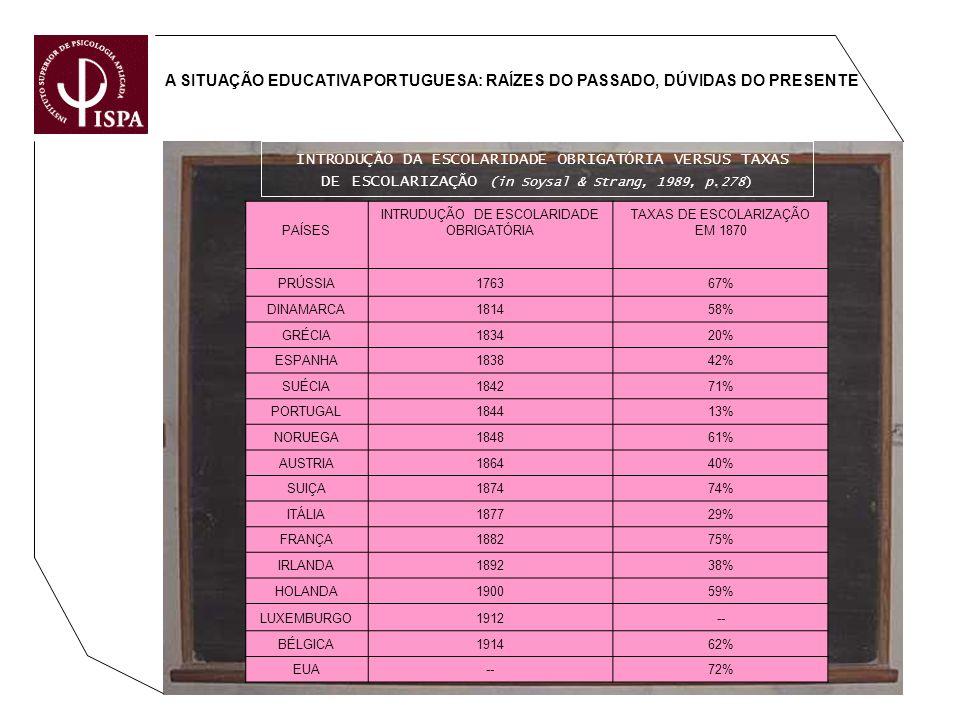 A SITUAÇÃO EDUCATIVA PORTUGUESA: RAÍZES DO PASSADO, DÚVIDAS DO PRESENTE INTRODUÇÃO DA ESCOLARIDADE OBRIGATÓRIA VERSUS TAXAS DE ESCOLARIZAÇÃO (in Soysa